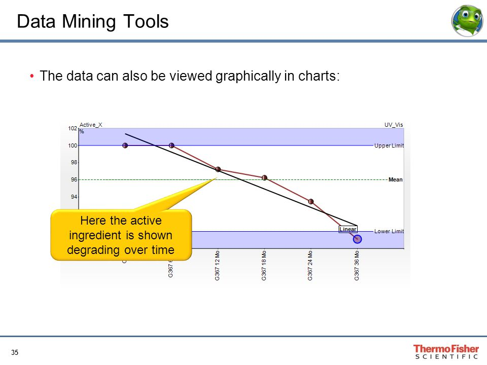 35 Data Mining Tools The data can also be viewed graphically in charts: Here the active ingredient is shown degrading over time