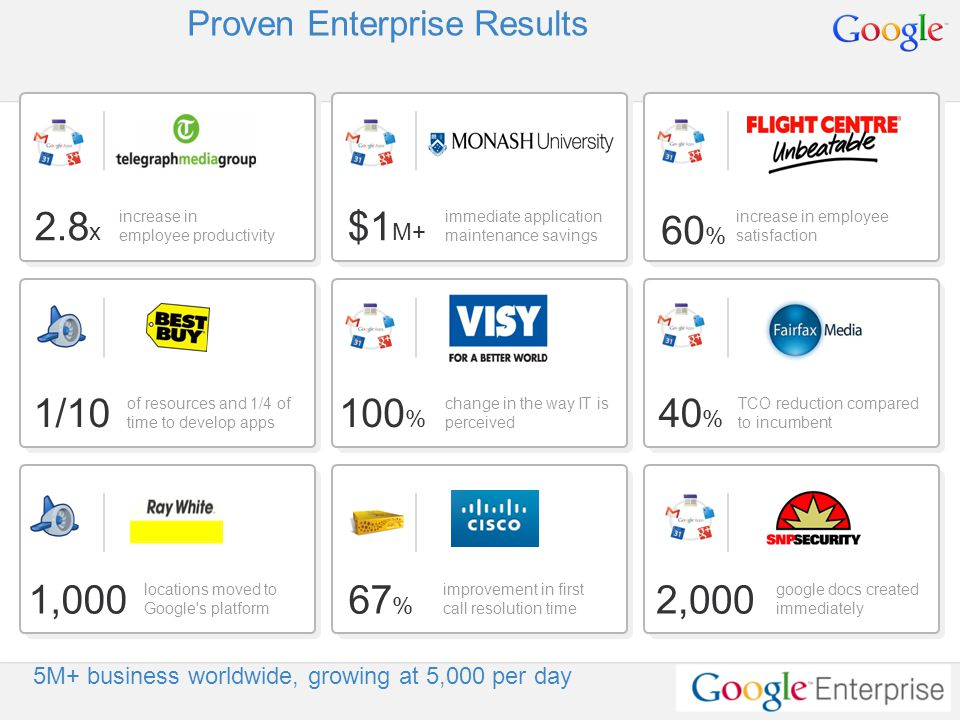 Google Confidential and Proprietary Proven Enterprise Results 60 % increase in employee satisfaction increase in employee productivity locations moved