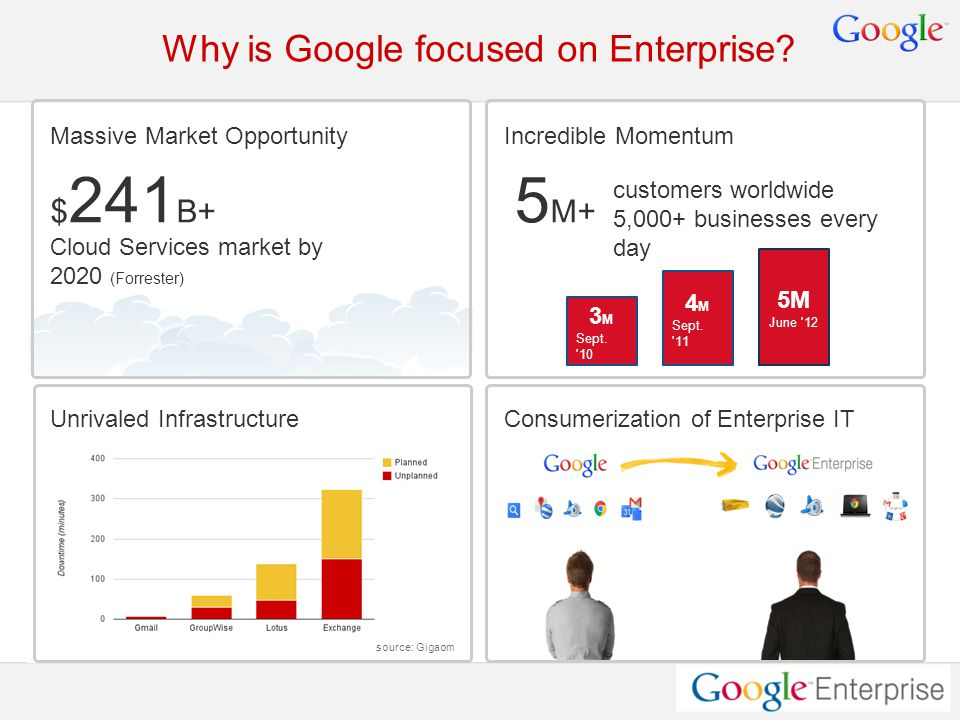 Google Confidential and Proprietary Why is Google focused on Enterprise.