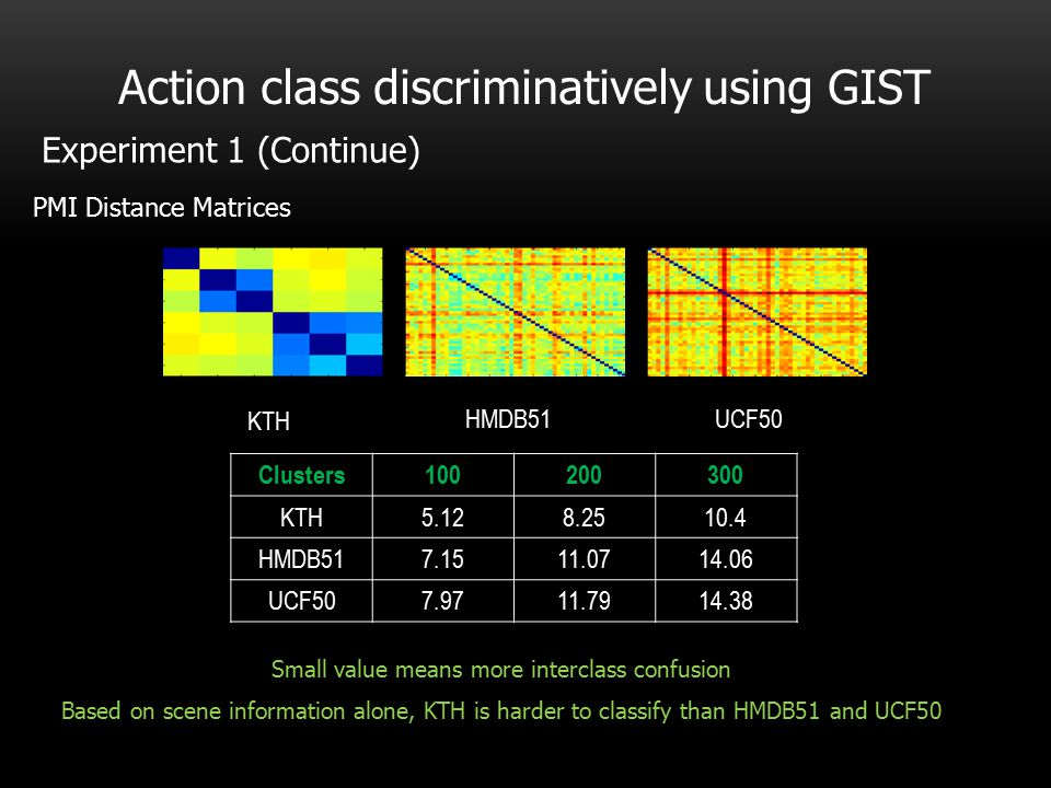 Action class discriminatively using GIST KTH UCF50HMDB51 PMI Distance Matrices Clusters100200300 KTH5.128.2510.4 HMDB517.1511.0714.06 UCF507.9711.7914