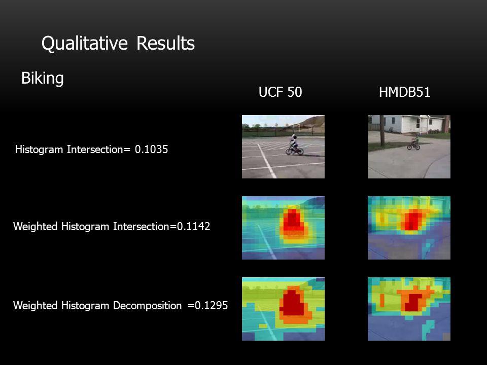 Qualitative Results Biking HMDB51UCF 50 Histogram Intersection= 0.1035 Weighted Histogram Intersection=0.1142 Weighted Histogram Decomposition =0.1295