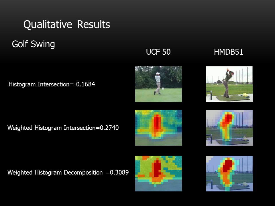 Qualitative Results Golf Swing HMDB51UCF 50 Histogram Intersection= 0.1684 Weighted Histogram Intersection=0.2740 Weighted Histogram Decomposition =0.3089