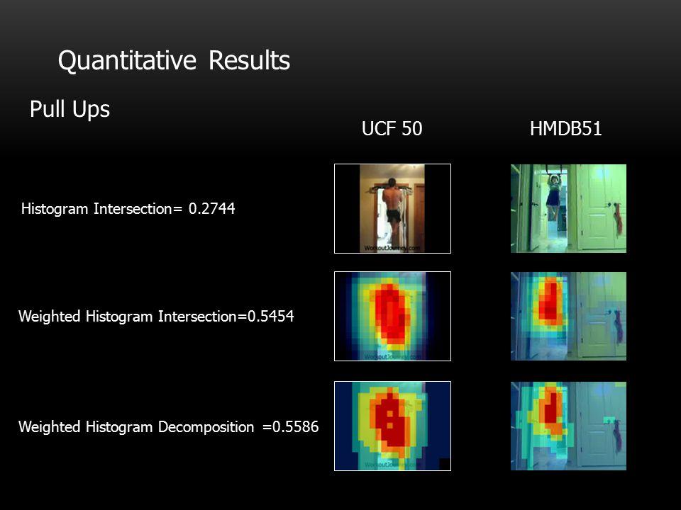 Quantitative Results Pull Ups HMDB51UCF 50 Histogram Intersection= 0.2744 Weighted Histogram Intersection=0.5454 Weighted Histogram Decomposition =0.5586