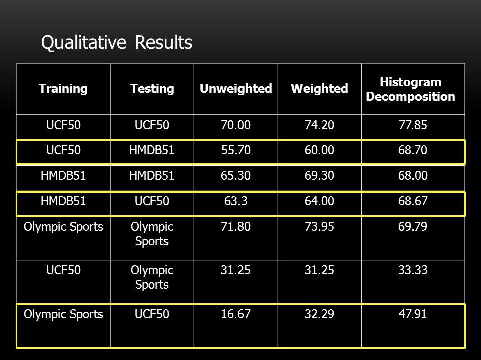 Qualitative Results TrainingTestingUnweightedWeighted UCF50 70.0074.2077.85 UCF50HMDB5155.7060.0068.70 HMDB51 65.3069.3068.00 HMDB51UCF5063.364.0068.67 Olympic Sports 71.8073.9569.79 UCF50Olympic Sports 31.25 33.33 Olympic SportsUCF5016.6732.2947.91 Histogram Decomposition