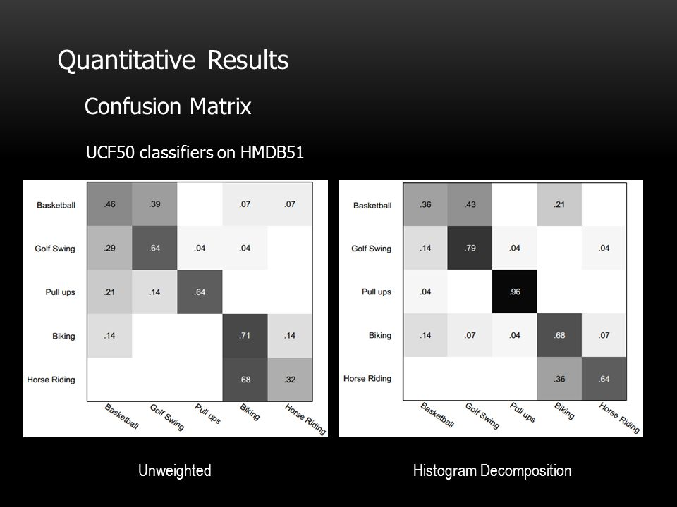 Quantitative Results Confusion Matrix UCF50 classifiers on HMDB51 UnweightedHistogram Decomposition