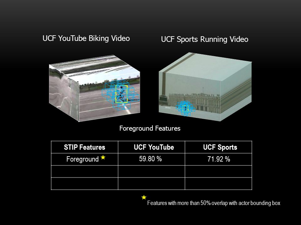 UCF YouTube Biking Video STIP Features UCF YouTube UCF Sports Foreground71.92 % 59.80 % Foreground Features UCF Sports Running Video Features with mor