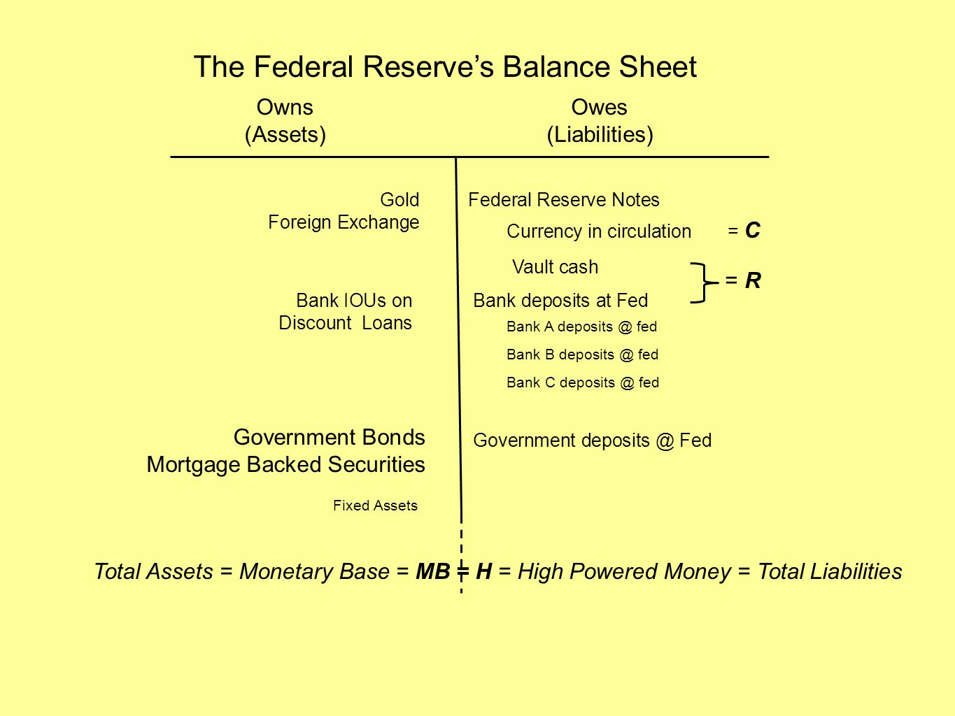 The Federal Reserve's Balance Sheet Owns (Assets) Owes (Liabilities) Federal Reserve Notes Currency in circulation = C Vault cash Bank deposits at Fed = R Bank A deposits @ fed Bank B deposits @ fed Bank C deposits @ fed Government deposits @ Fed Gold Foreign Exchange Bank IOUs on Discount Loans Government Bonds Mortgage Backed Securities Fixed Assets Total Assets = Monetary Base = MB = H = High Powered Money = Total Liabilities