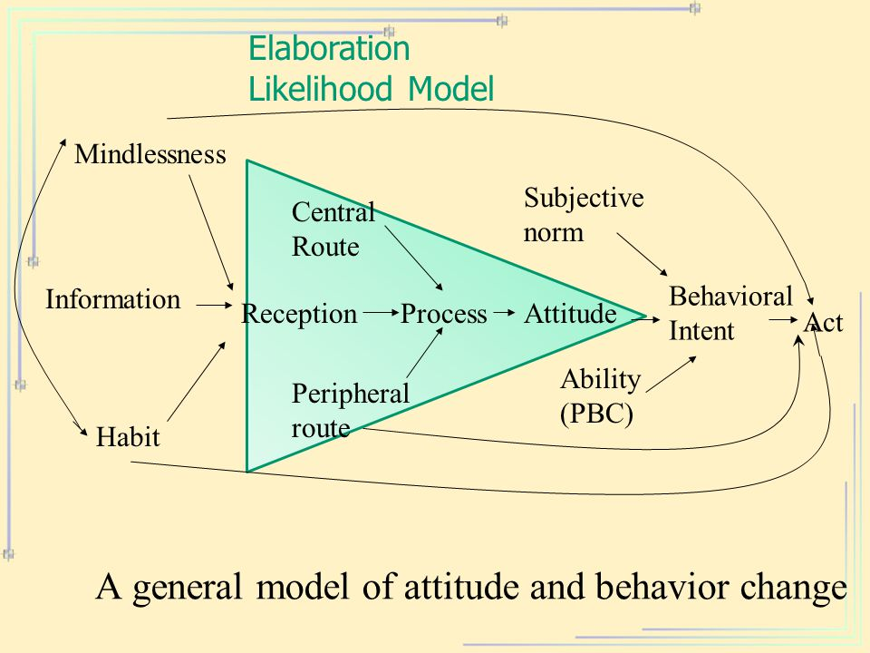 Act ProcessReception Habit Attitude Information Mindlessness Ability (PBC) Subjective norm A general model of attitude and behavior change Central Rou