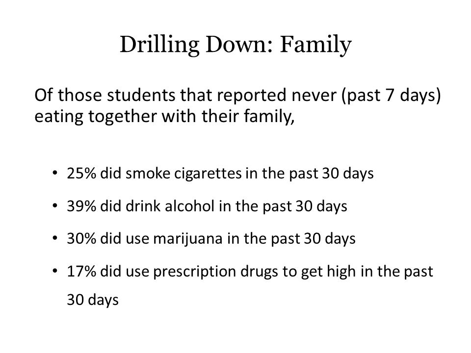 Of those students that reported never (past 7 days) eating together with their family, 25% did smoke cigarettes in the past 30 days 39% did drink alcohol in the past 30 days 30% did use marijuana in the past 30 days 17% did use prescription drugs to get high in the past 30 days Drilling Down: Family