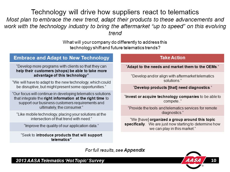 2013 AASA Telematics 'Hot Topic' Survey Technology will drive how suppliers react to telematics Most plan to embrace the new trend, adapt their products to these advancements and work with the technology industry to bring the aftermarket up to speed on this evolving trend 10 What will your company do differently to address this technology shift and future telematics trends.