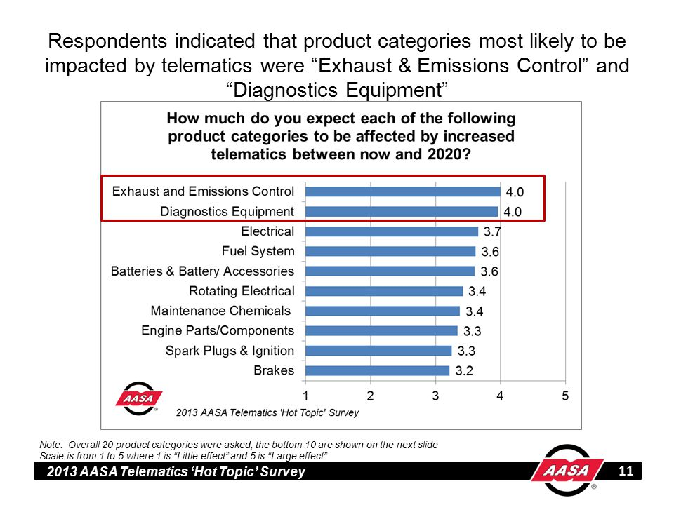 2013 AASA Telematics 'Hot Topic' Survey Respondents indicated that product categories most likely to be impacted by telematics were Exhaust & Emissions Control and Diagnostics Equipment 11 Note: Overall 20 product categories were asked; the bottom 10 are shown on the next slide Scale is from 1 to 5 where 1 is Little effect and 5 is Large effect