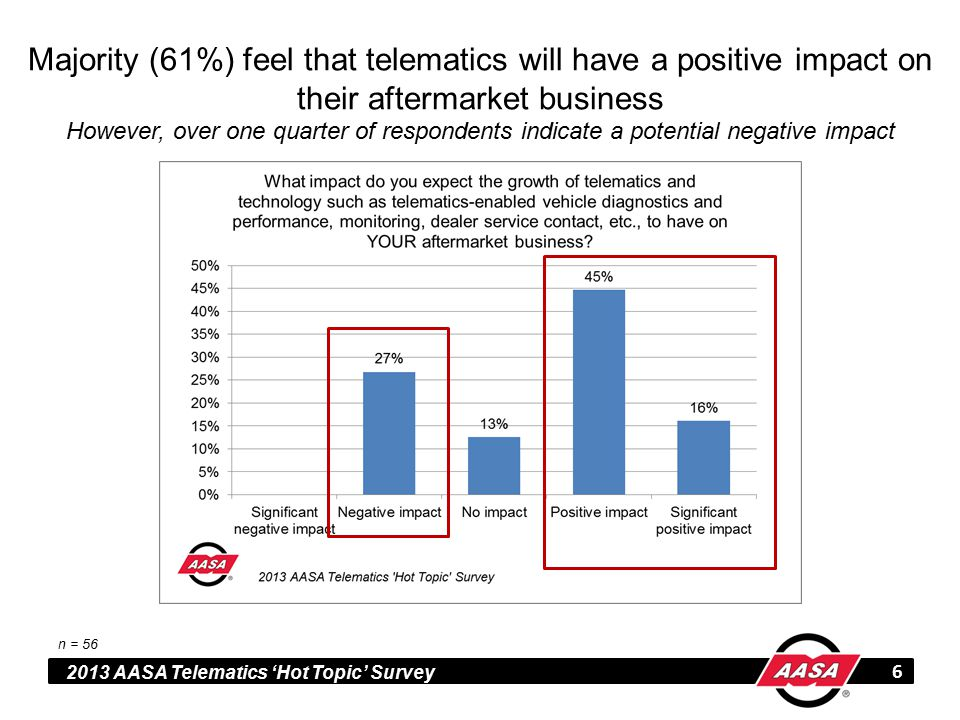 2013 AASA Telematics 'Hot Topic' Survey Majority (61%) feel that telematics will have a positive impact on their aftermarket business However, over one quarter of respondents indicate a potential negative impact 6 n = 56