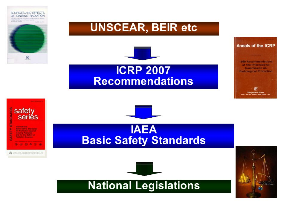 National Legislations IAEA Basic Safety Standards ICRP 2007 Recommendations UNSCEAR, BEIR etc