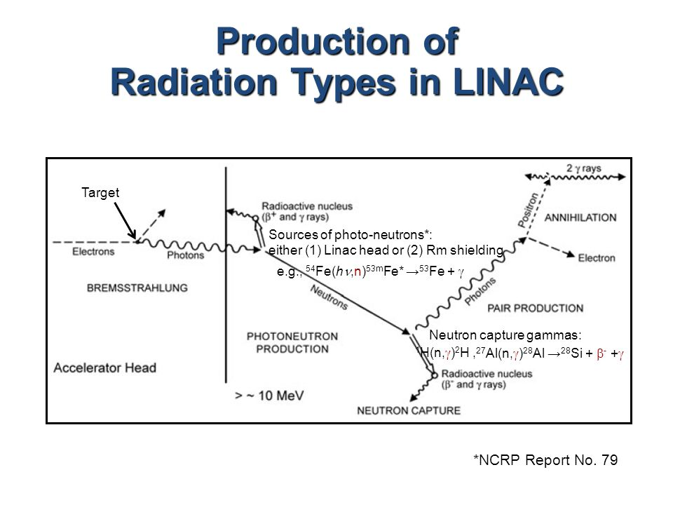 Production of Radiation Types in LINAC Target 1 H(n,  ) 2 H, 27 Al(n,  ) 28 Al → 28 Si +  - +  e.g., 54 Fe(h,n) 53m Fe* → 53 Fe +  Sources of pho