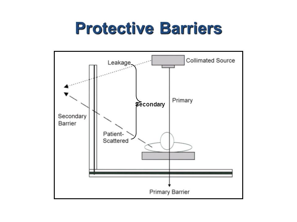 Protective Barriers Secondary