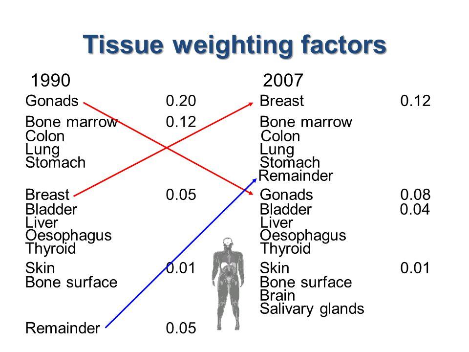 1990 2007 Gonads0.20 Breast 0.12 Bone marrow 0.12Bone marrow Colon Lung Stomach Remainder Breast 0.05 Gonads0.08 BladderBladder 0.04 Liver Oesophagus Thyroid Skin0.01 Bone surface Brain Salivary glands Remainder0.05 Tissue weighting factors