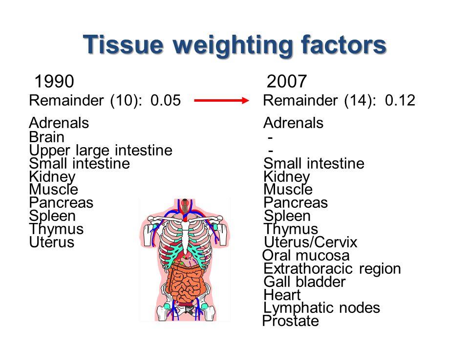 1990 2007 Remainder (10): 0.05 Remainder (14): 0.12 Adrenals Brain - Upper large intestine -Small intestine Kidney Muscle Pancreas Spleen Thymus Uterus Uterus/Cervix Oral mucosa Extrathoracic region Gall bladder Heart Lymphatic nodes Prostate Tissue weighting factors