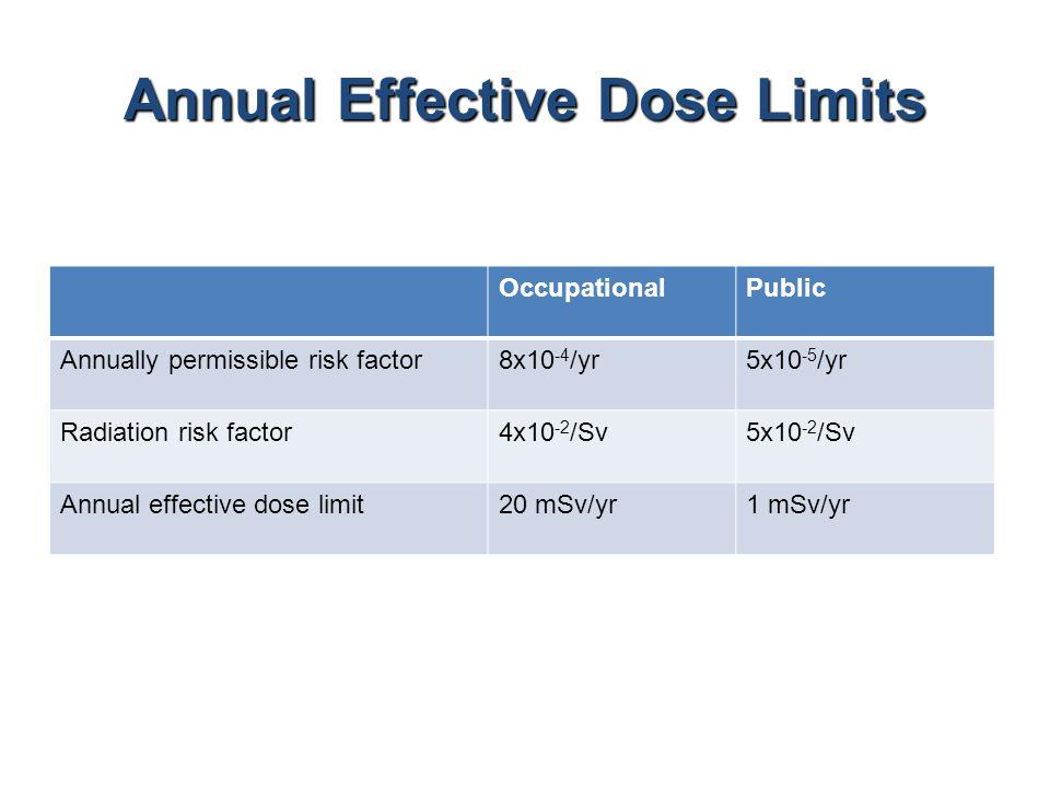 Annual Effective Dose Limits OccupationalPublic Annually permissible risk factor8x10 -4 /yr5x10 -5 /yr Radiation risk factor4x10 -2 /Sv5x10 -2 /Sv Annual effective dose limit20 mSv/yr1 mSv/yr