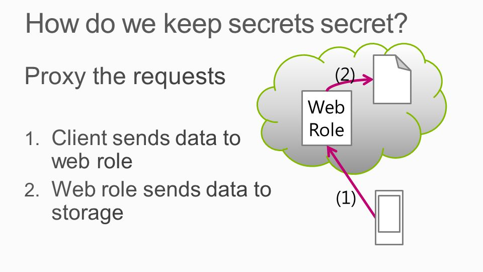 Web Role (1) (2)