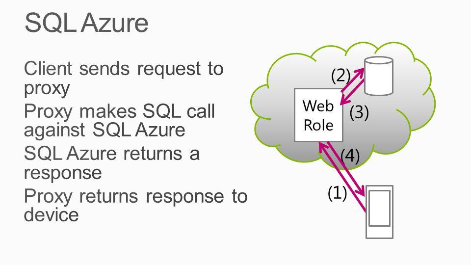 Web Role (1) (2) (3) (4)