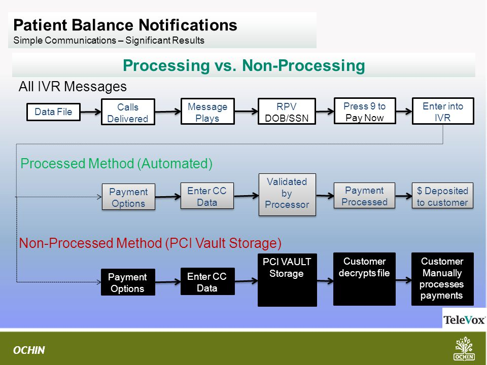 OCHIN Patient Balance Notifications Simple Communications – Significant Results Processing vs.