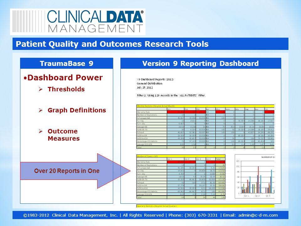 Dashboard Power  Thresholds  Graph Definitions  Outcome Measures Patient Quality and Outcomes Research Tools ©1983-2012 Clinical Data Management, Inc.