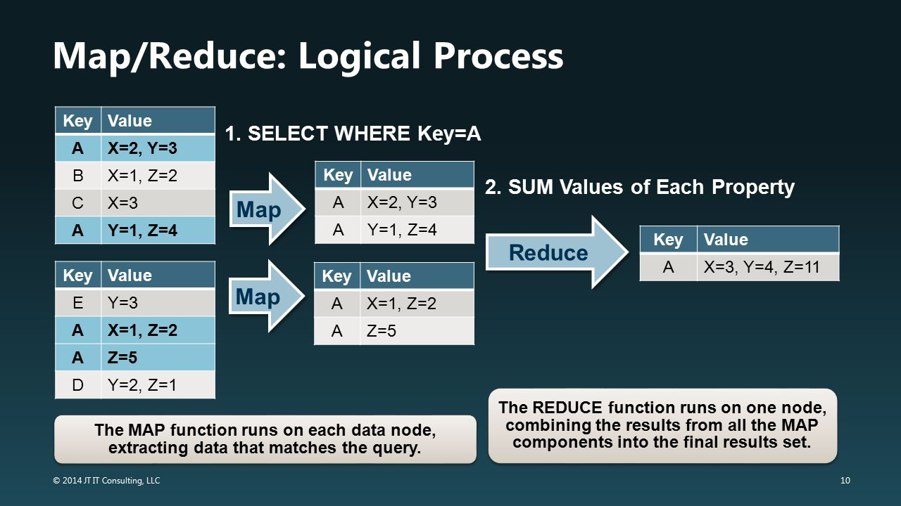 10 © 2014 JT IT Consulting, LLC Map/Reduce: Logical Process KeyValue AX=2, Y=3 BX=1, Z=2 CX=3 AY=1, Z=4 KeyValue EY=3 AX=1, Z=2 AZ=5 DY=2, Z=1 KeyValu