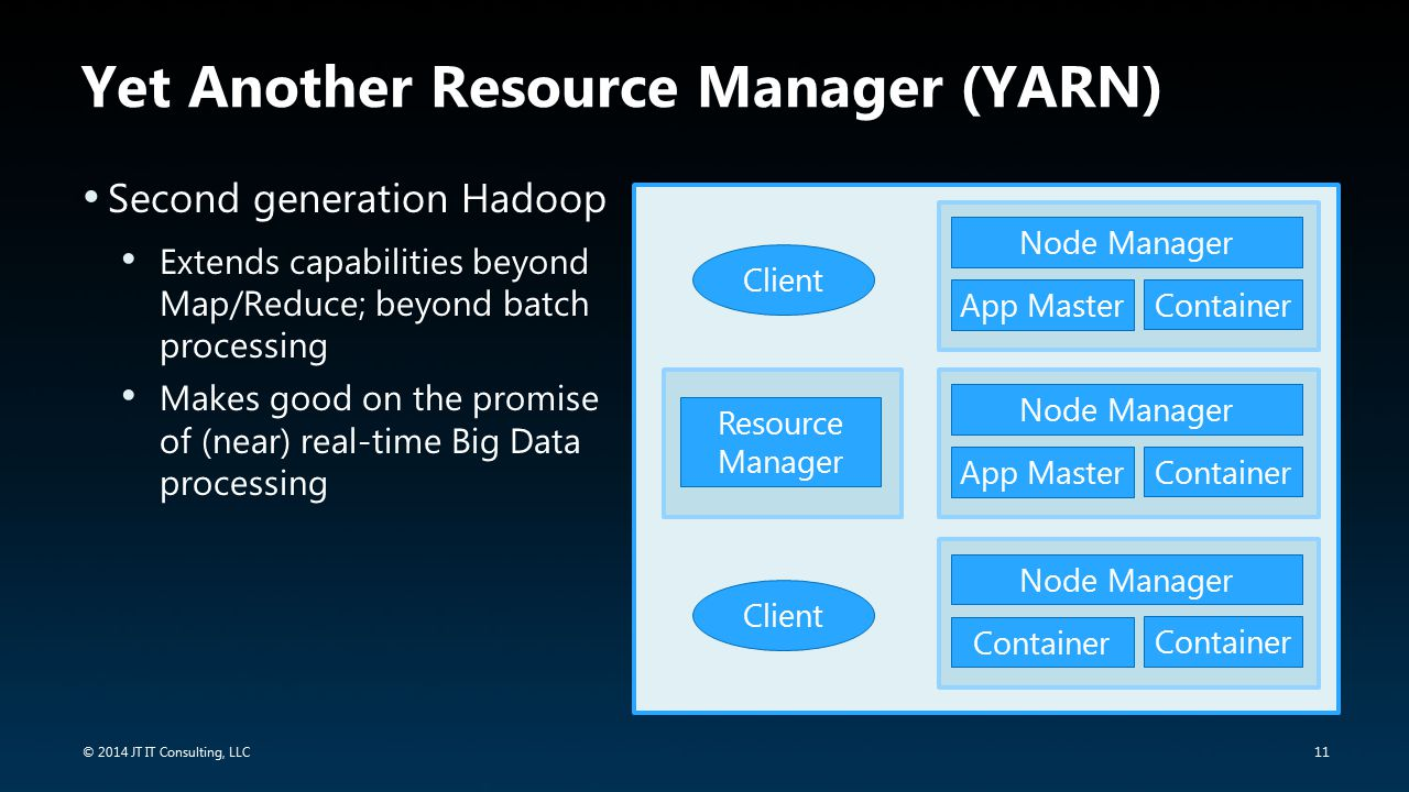 11 © 2014 JT IT Consulting, LLC Yet Another Resource Manager (YARN) Second generation Hadoop Extends capabilities beyond Map/Reduce; beyond batch proc