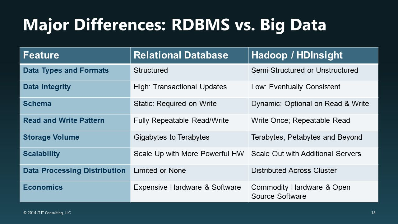 13 © 2014 JT IT Consulting, LLC Major Differences: RDBMS vs. Big Data FeatureRelational DatabaseHadoop / HDInsight Data Types and FormatsStructuredSem