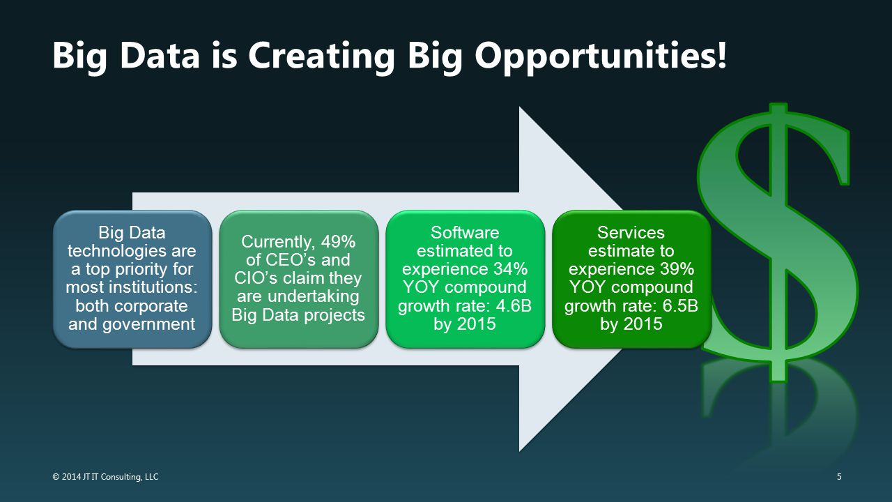 5 © 2014 JT IT Consulting, LLC Big Data is Creating Big Opportunities! Big Data technologies are a top priority for most institutions: both corporate