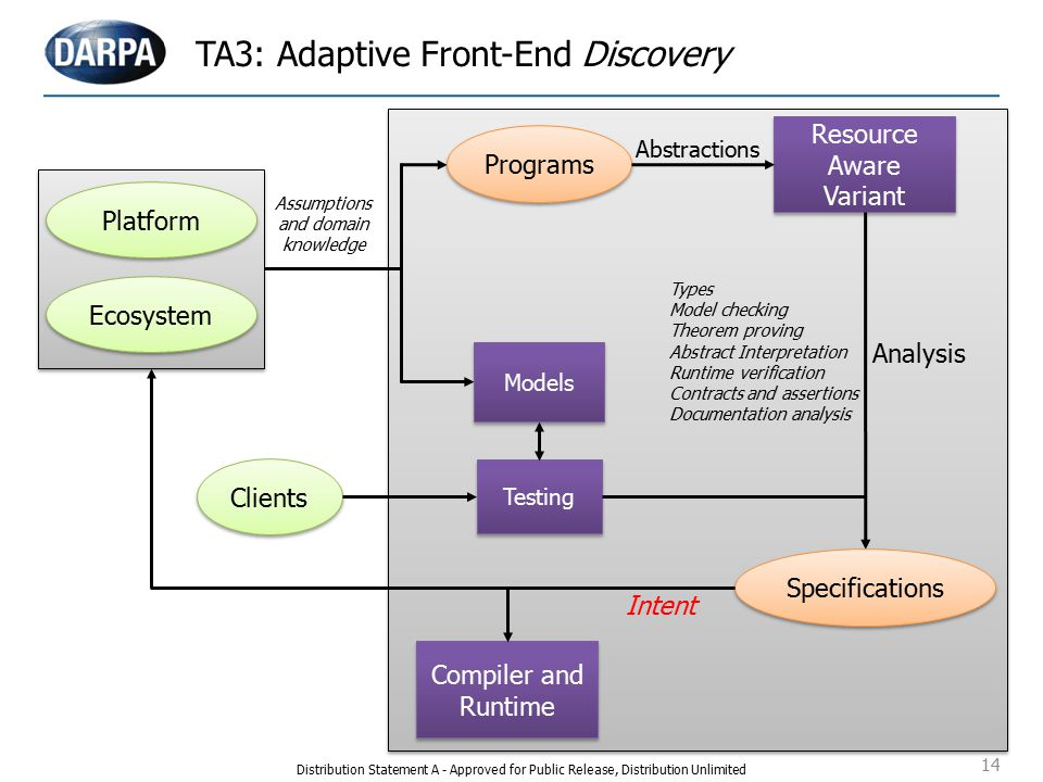 14 TA3: Adaptive Front-End Discovery Resource Aware Variant Resource Aware Variant Testing Ecosystem Assumptions and domain knowledge Programs Abstractions Types Model checking Theorem proving Abstract Interpretation Runtime verification Contracts and assertions Documentation analysis Analysis Specifications Models Clients Intent Compiler and Runtime Compiler and Runtime Platform Distribution Statement A - Approved for Public Release, Distribution Unlimited