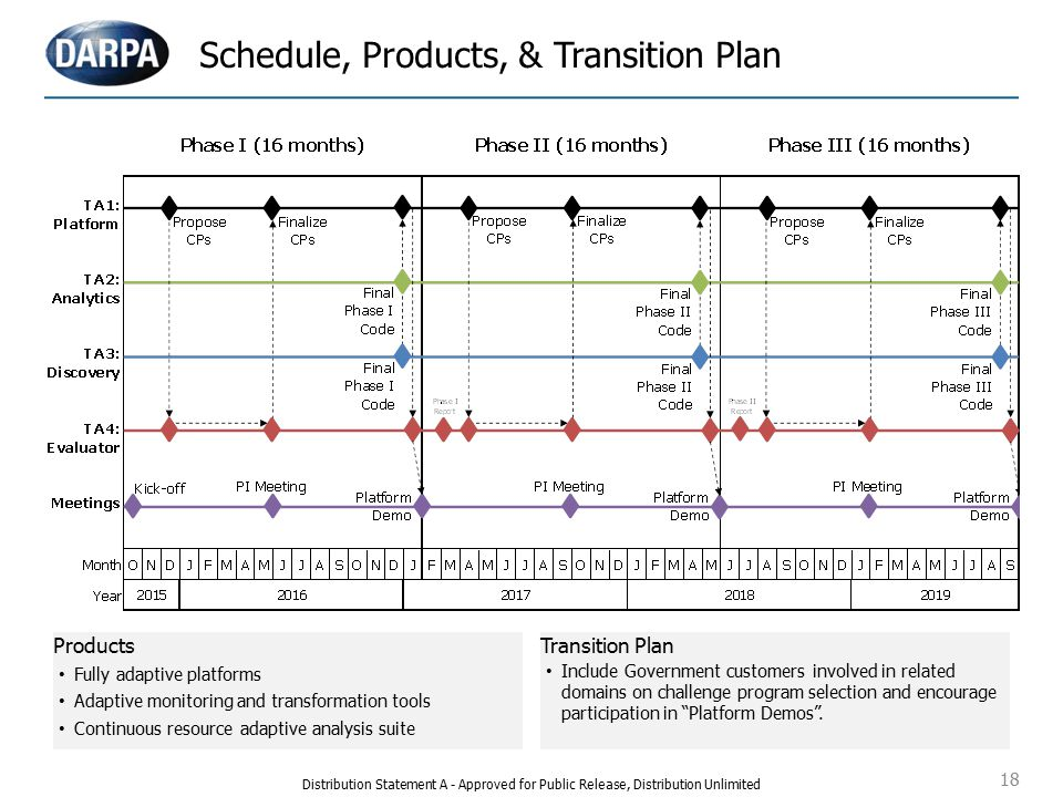 18 Schedule, Products, & Transition Plan Products Fully adaptive platforms Adaptive monitoring and transformation tools Continuous resource adaptive analysis suite Transition Plan Include Government customers involved in related domains on challenge program selection and encourage participation in Platform Demos .