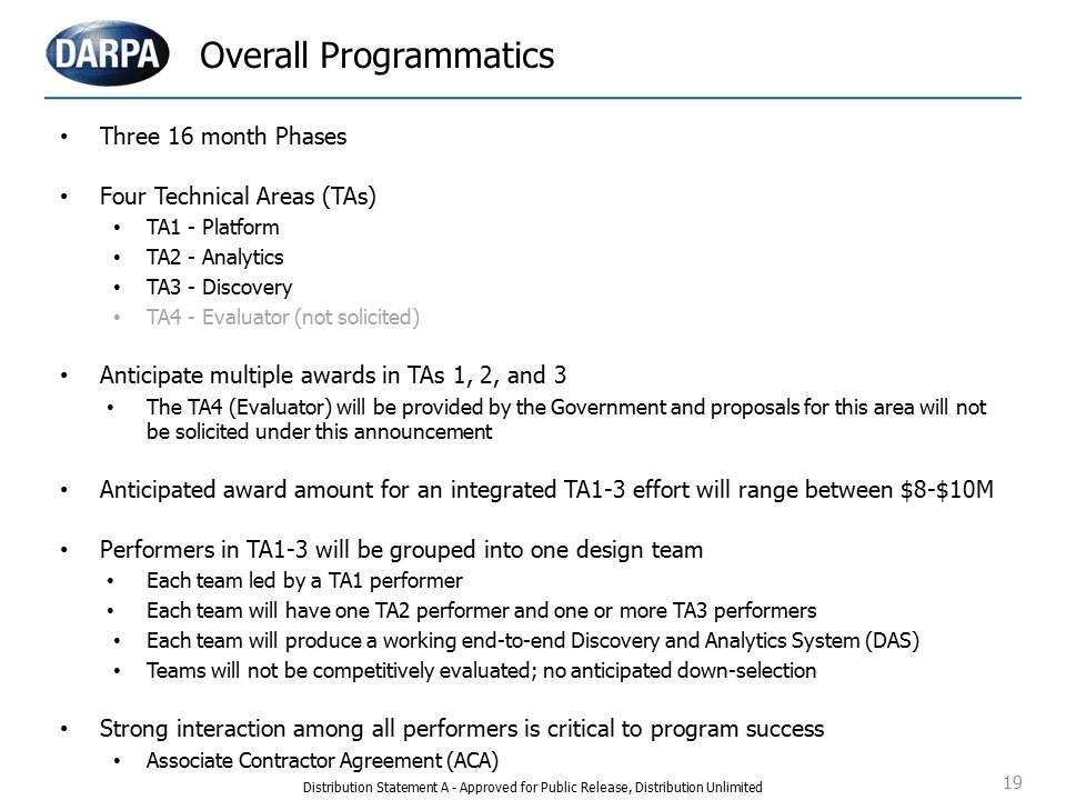 19 Overall Programmatics Three 16 month Phases Four Technical Areas (TAs) TA1 - Platform TA2 - Analytics TA3 - Discovery TA4 - Evaluator (not solicited) Anticipate multiple awards in TAs 1, 2, and 3 The TA4 (Evaluator) will be provided by the Government and proposals for this area will not be solicited under this announcement Anticipated award amount for an integrated TA1-3 effort will range between $8-$10M Performers in TA1-3 will be grouped into one design team Each team led by a TA1 performer Each team will have one TA2 performer and one or more TA3 performers Each team will produce a working end-to-end Discovery and Analytics System (DAS) Teams will not be competitively evaluated; no anticipated down-selection Strong interaction among all performers is critical to program success Associate Contractor Agreement (ACA) Distribution Statement A - Approved for Public Release, Distribution Unlimited
