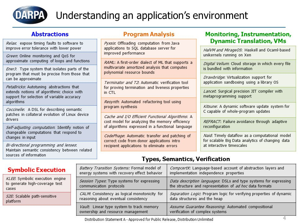 4 Understanding an application's environment AbstractionsProgram AnalysisMonitoring, Instrumentation, Dynamic Translation, VMs Symbolic Execution Types, Semantics, Verification Pyxsis: Offloading computation from Java applications to SQL database server for improved performance RAML: A first-order dialect of ML that supports a multivariate amortized analysis that computes polynomial resource bounds Terminator and T2: Automatic verification tool for proving termination and liveness properties in CTL Resynth: Automated refactoring tool using program synthesis Cache and I/O Efficient Functional Algorithms: A cost model for analyzing the memory efficiency of algorithms expressed in a functional language CodePhage: Automatic transfer and patching of correct code from donor applications intro recipient applications to eliminate errors Relax: expose timing faults to software to improve error tolerance with lower power Green: Online monitoring and QoS for approximate computing of loops and functions EnerJ: Type system that isolates parts of the program that must be precise from those that can be approximate PetaBricks: Autotuning abstractions that extends notions of algorithmic choice with support for selection of variable accuracy algorithms Coccinelle: A DSL for describing semantic patches in collateral evolution of Linux device drivers Self-adjusting computation: Identify notion of changeable computations that respond to changes in input Bi-directional programming and lenses: Maintain semantic consistency between related sources of information HalVM and MirageOS: Haskell and Ocaml-based unikernels running on Xen Digital Vellum: Cloud storage in which every file is bundled with information Drawbridge: Virtualization support for application sandboxing using a library OS Lancet: Surgical precision JIT compiler with metaprogramming support Kitsune: A dynamic software update system for C capable of whole-program updates REFRACT: Failure avoidance through adaptive reconfiguration Naid: Timely dataflow as a computational model for scalable Big Data analytics of changing data at interactive timescales KLEE: Symbolic execution engine to generate high-coverage test cases S2E: Scalable path-sensitive platform Battery Transition Systems: Formal model of energy systems with recovery effect behavior CompcertX: Language-based account of abstraction layers and implementation independence properties Session Types: Type systems for expressing communication protocols Data description languages: DSLs and type systems for expressing the structure and representation of ad hoc data formats CALM: Consistency as logical monotonicity for reasoning about eventual consistency Separation Logic: Program logic for verifying properties of dynamic data structures and the heap Vault: Linear type system to track memory ownership and resource management Assume Guarantee Reasoning: Automated compositional verification of complex systems Distribution Statement A - Approved for Public Release, Distribution Unlimited