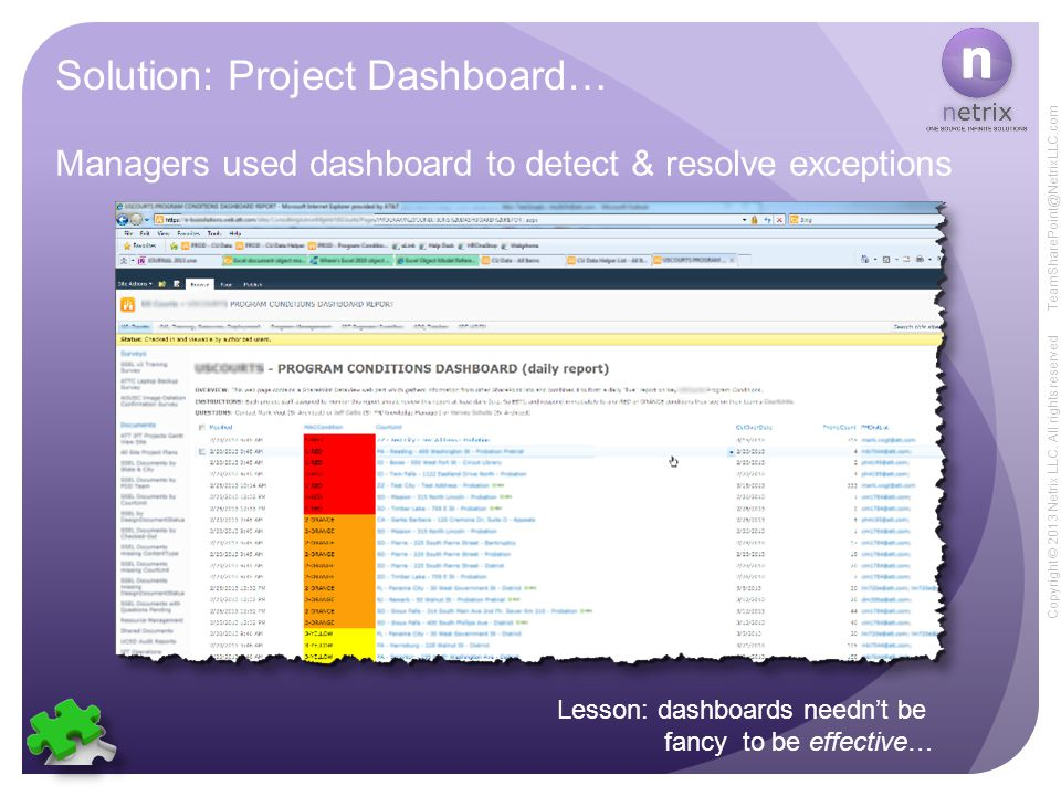 Copyright © 2013 Netrix LLC. All rights reserved TeamSharePoint@NetrixLLC.com Solution: Project Dashboard… Managers used dashboard to detect & resolve