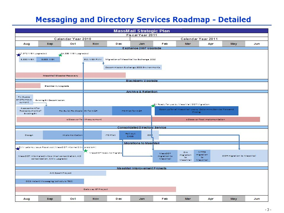- 3 - Messaging and Directory Services Roadmap - Detailed