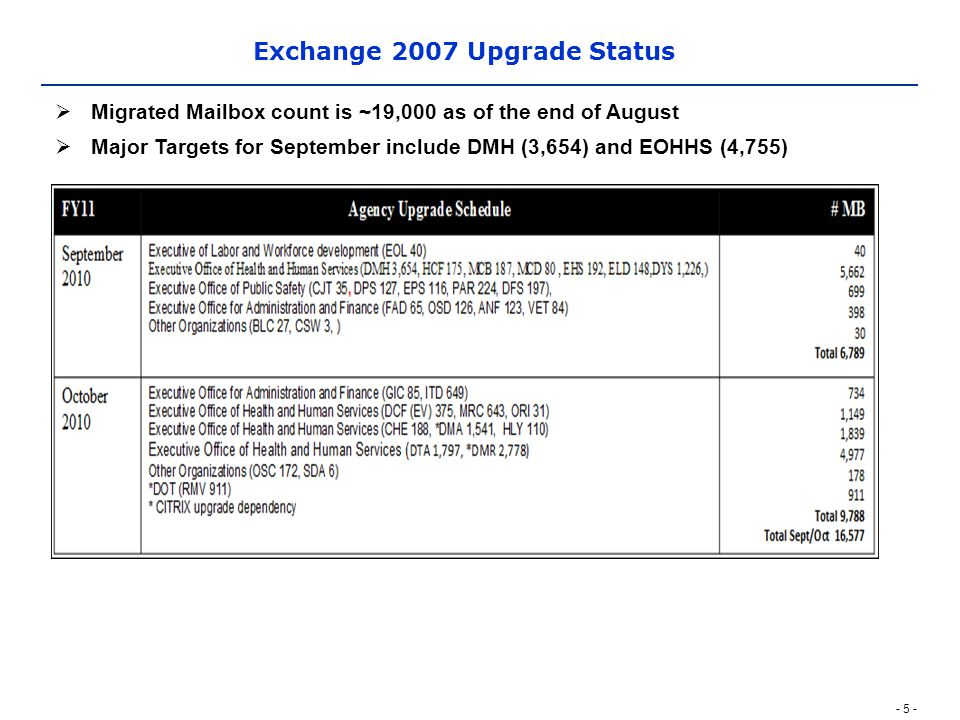- 5 - Exchange 2007 Upgrade Status  Migrated Mailbox count is ~19,000 as of the end of August  Major Targets for September include DMH (3,654) and EOHHS (4,755)