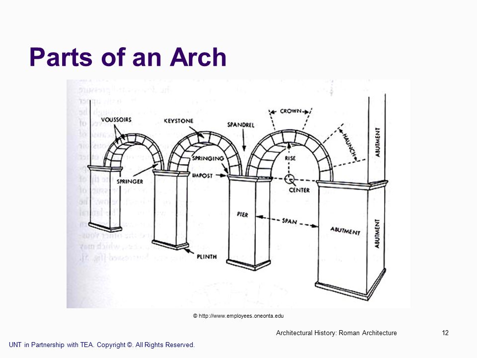 Architectural History: Roman Architecture12 Parts of an Arch © http://www.employees.oneonta.edu UNT in Partnership with TEA.