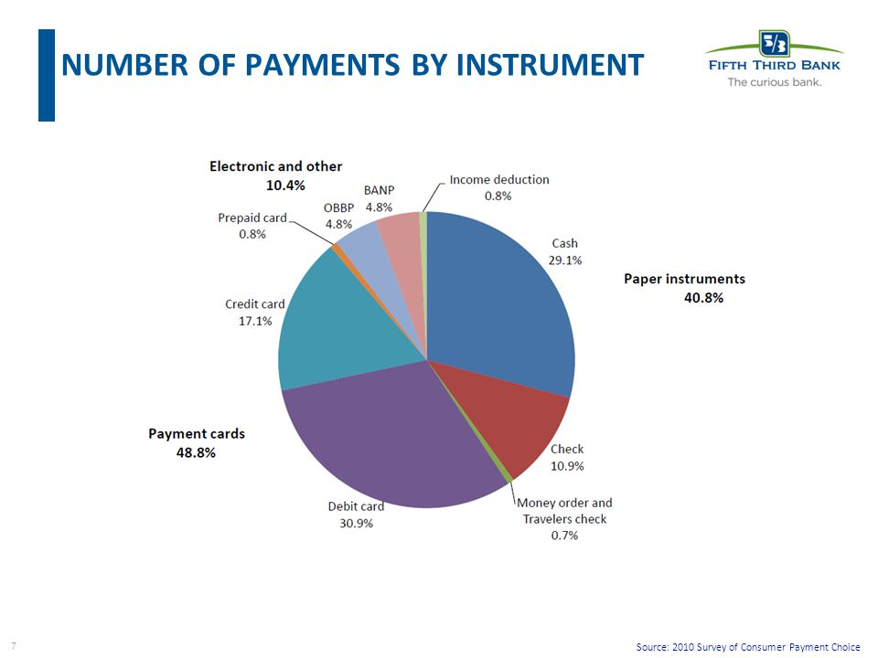 7 Source: 2010 Survey of Consumer Payment Choice NUMBER OF PAYMENTS BY INSTRUMENT