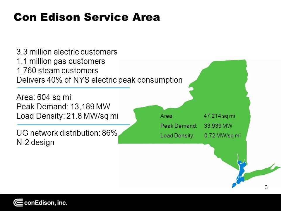 Con Edison Electric Distribution System Generating Station (electricity generated at 13.8 to 22.0 kV) Transmission Substation Area Substation (voltage stepped down to distribution voltage) Transformers (voltage stepped down to 480, 208, or 120 V) Feeders Connection to Others 64 Network Systems Supply 86% of System Demand Overhead System Supplies 14% of System Demand 4
