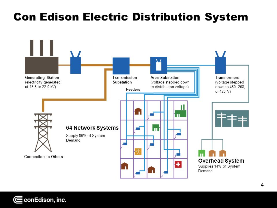 Con Edison Electric Distribution System Generating Station (electricity generated at 13.8 to 22.0 kV) Transmission Substation Area Substation (voltage