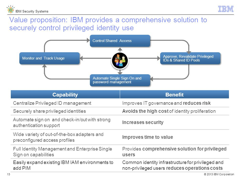 © 2013 IBM Corporation IBM Security Systems 13 CapabilityBenefit Centralize Privileged ID managementImproves IT governance and reduces risk Securely share privileged identitiesAvoids the high cost of identity proliferation Automate sign on and check-in/out with strong authentication support Increases security Wide variety of out-of-the-box adapters and preconfigured access profiles Improves time to value Full Identity Management and Enterprise Single Sign on capabilities Provides comprehensive solution for privileged users Easily expand existing IBM IAM environments to add PIM Common identity infrastructure for privileged and non-privileged users reduces operations costs Approve, Revalidate Privileged IDs & Shared ID Pools Value proposition: IBM provides a comprehensive solution to securely control privileged identity use Automate Single Sign On and password management Control Shared Access Monitor and Track Usage