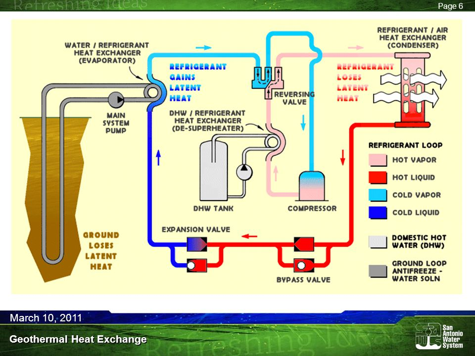 Page 6 March 10, 2011 Geothermal Heat Exchange