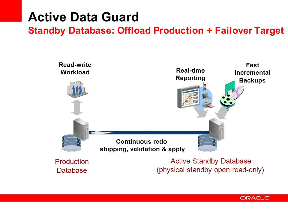 Production Database Continuous redo shipping, validation & apply Real-time Reporting Fast Incremental Backups Active Standby Database (physical standby open read-only) Read-write Workload Active Data Guard Standby Database: Offload Production + Failover Target