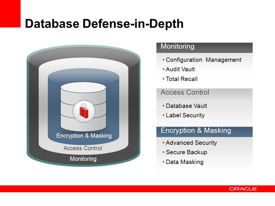 Database Defense-in-Depth Monitoring Access Control Encryption & Masking Monitoring Configuration Management Audit Vault Total Recall Access Control Database Vault Label Security Advanced Security Secure Backup Data Masking Encryption & Masking