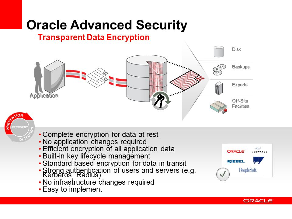 Disk Backups Exports Off-Site Facilities Off-Site Facilities Oracle Advanced Security Transparent Data Encryption Complete encryption for data at rest No application changes required Efficient encryption of all application data Built-in key lifecycle management Standard-based encryption for data in transit Strong authentication of users and servers (e.g.