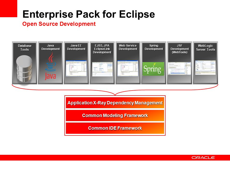 Enterprise Pack for Eclipse Open Source Development Database Tools Java Development Web Service Development Java EE Development EJB3, JPA EclipseLink Development Spring Development JSF Development (WebTools) WebLogic Server Tools Application X-Ray Dependency Management Common Modeling Framework Common IDE Framework