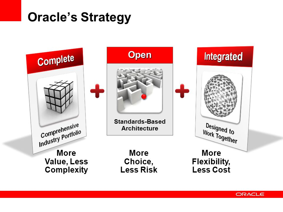 More Value, Less Complexity More Flexibility, Less Cost More Choice, Less Risk Standards-Based Architecture Open Oracle's Strategy