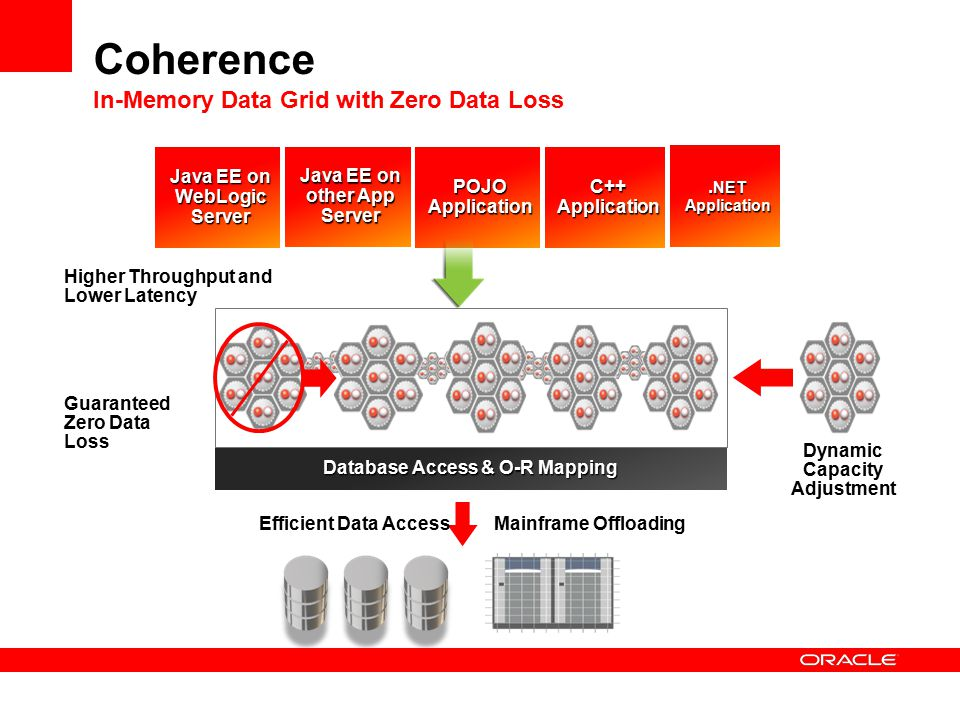 Coherence In-Memory Data Grid with Zero Data Loss Java EE on WebLogic Server POJOApplication Java EE on other App Server.