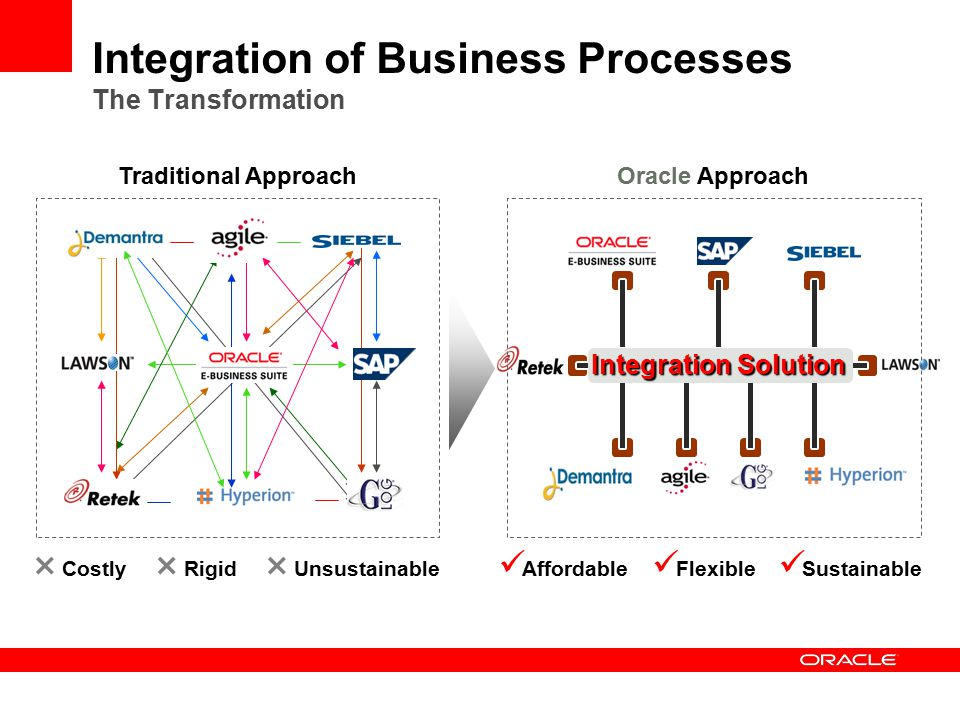 Integration of Business Processes The Transformation Integration Solution Traditional ApproachOracle Approach  Costly Affordable  Rigid  Unsustainable Flexible Sustainable
